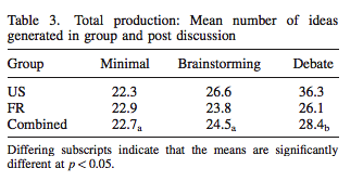 In Defense Of Brainstorming Scott Berkun